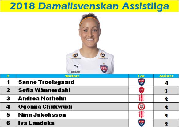 assist